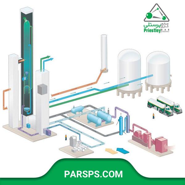 راه اندازی پلنت های تولید اکسیژن، نیتروژن و آرگون